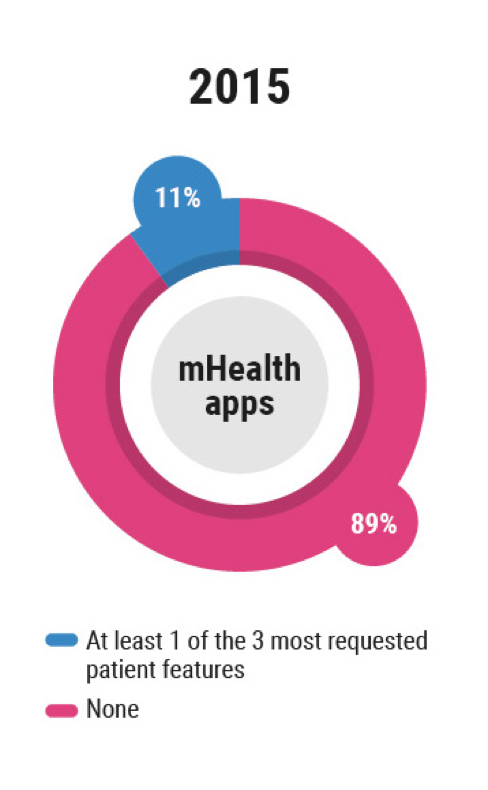 2015 mhealth app features